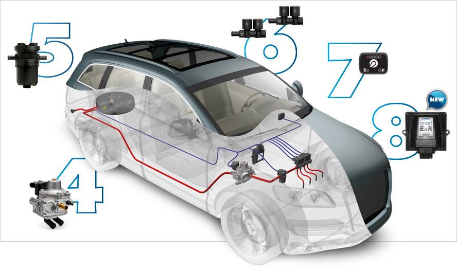 LOVATO Smart ExR LPG 4 κυλίνδρων